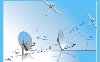 Выбор места и направления антенны Триколор ТВ. Какой спутник основной?